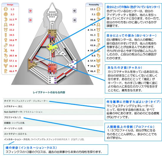 ヒューマンデザイン チャートの見方