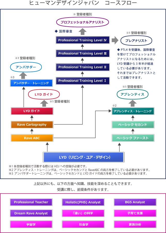 ヒューマンデザインジャパン コースフロー